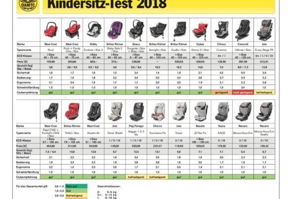 Adac Kindersitz Test 2017 Fruhjahr Kindersitzprofis