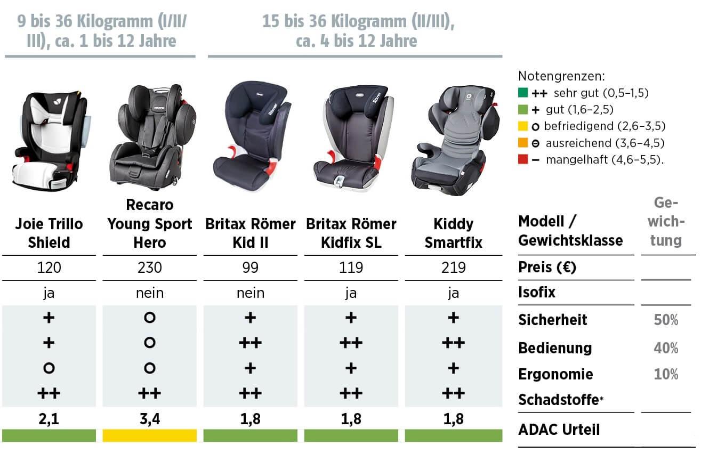 Folgesitze Kindersitze ADAC Ergebnisse Oktober 2015