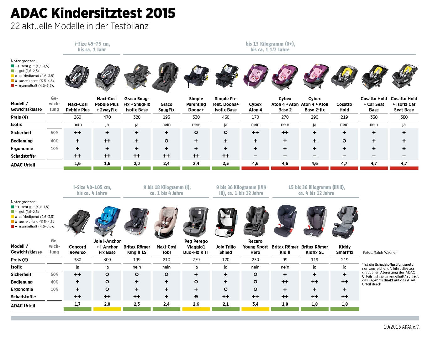 adac kindersitze herbst test 2015 kindersitzprofis. Black Bedroom Furniture Sets. Home Design Ideas
