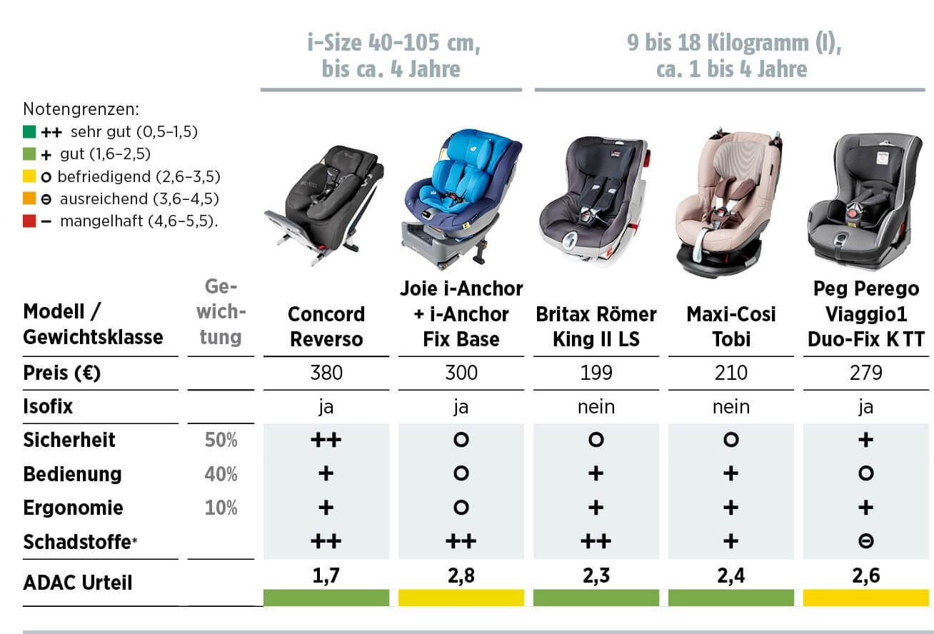 Reboarder Gruppe 1 Kindersitze ADAC Ergebnisse Oktober 2015