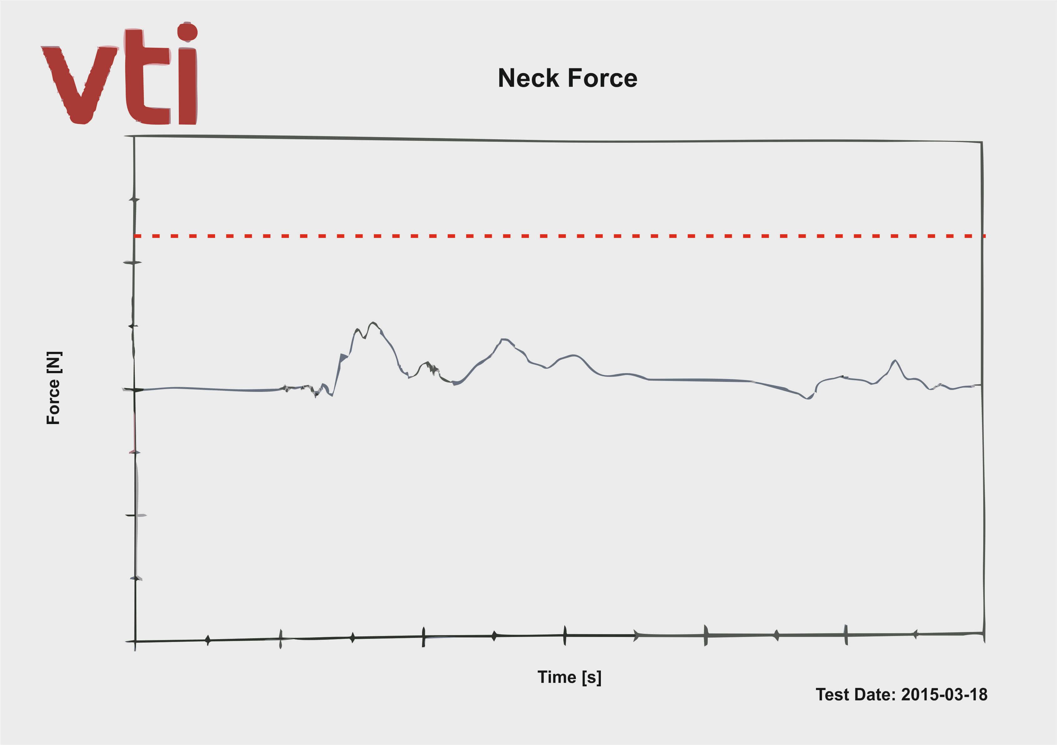 VTI-Messung-Belastung-Genick-Reboarder