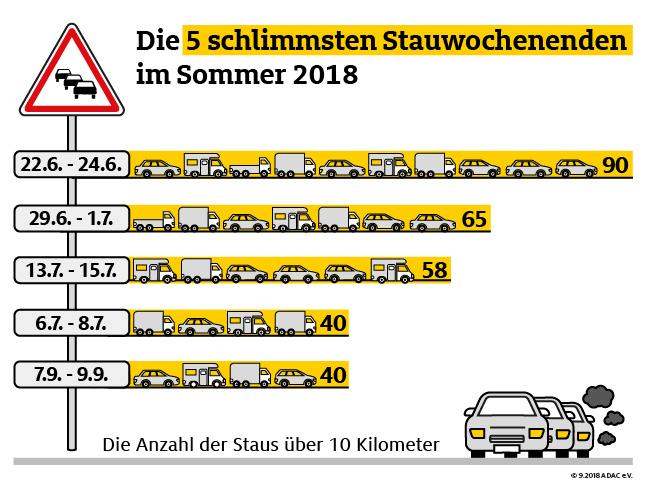 adac-stauwochenenden-2018-sommer