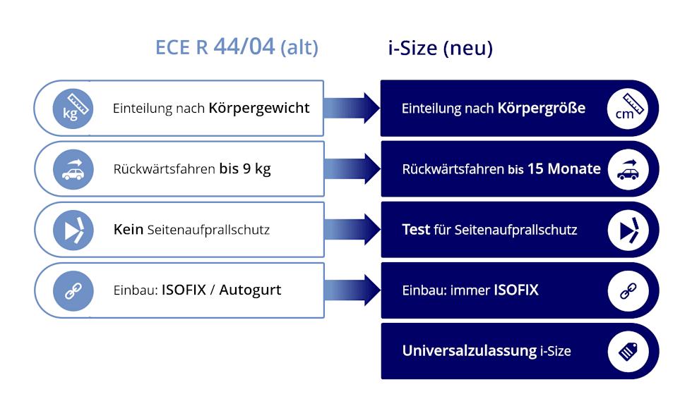isize-vergleich-ece44_04