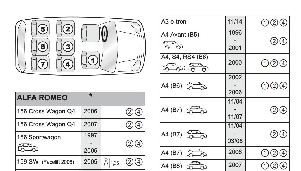 Fahrzeugtypenliste eines Kindersitzes