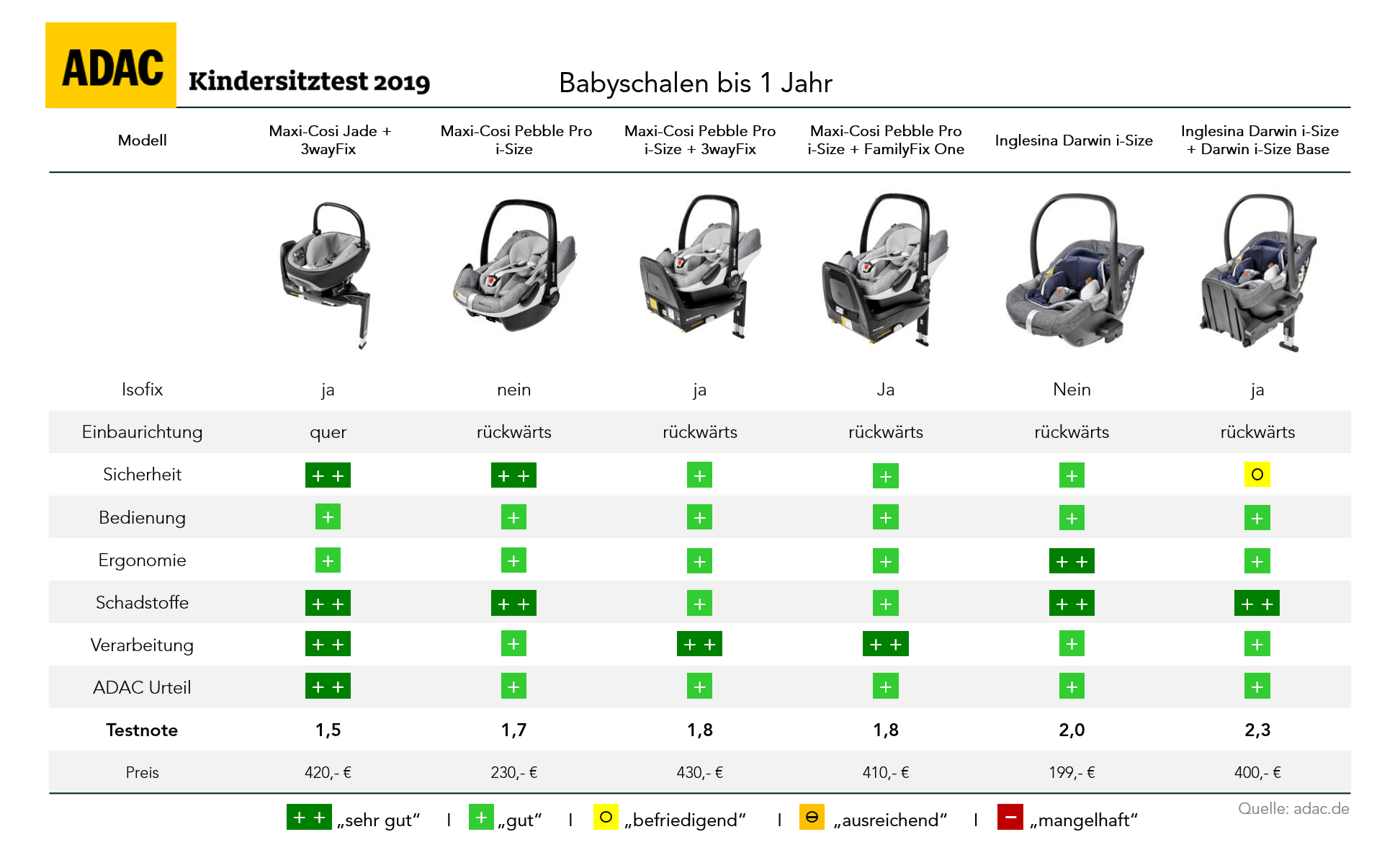 Kindersitzprofis-ADAC-Kindersitz-Test-2019-Frühjahr-Babyschalen-bis-1-Jahr