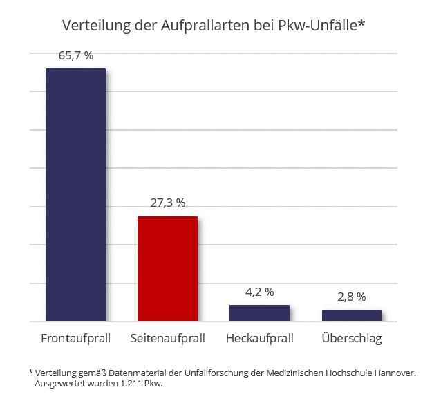 Statistik-Heckaufprall-im-Verhaeltnis-zu-anderen-Unfallarten