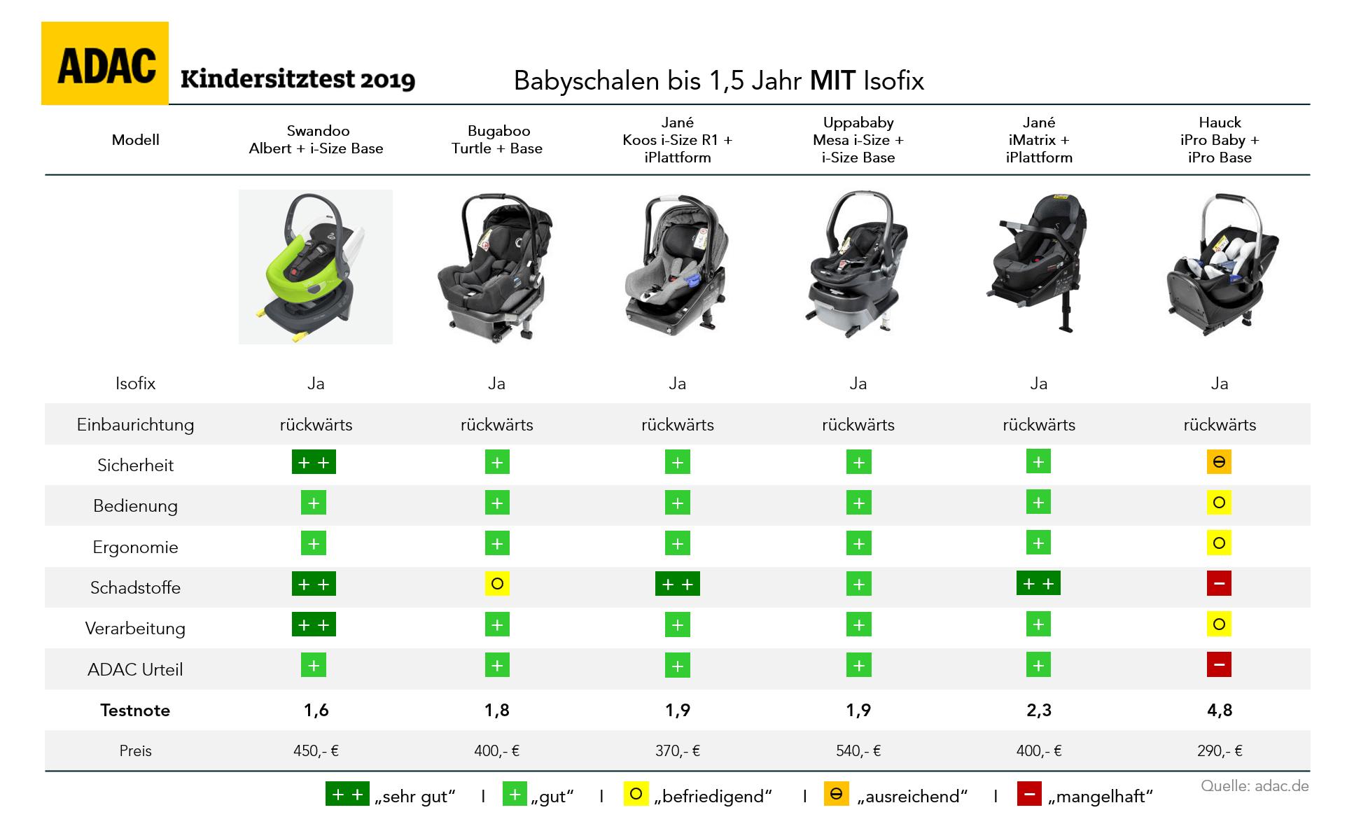 adac-kindersitz-test-2019-herbst-babyschale-mit-isofix