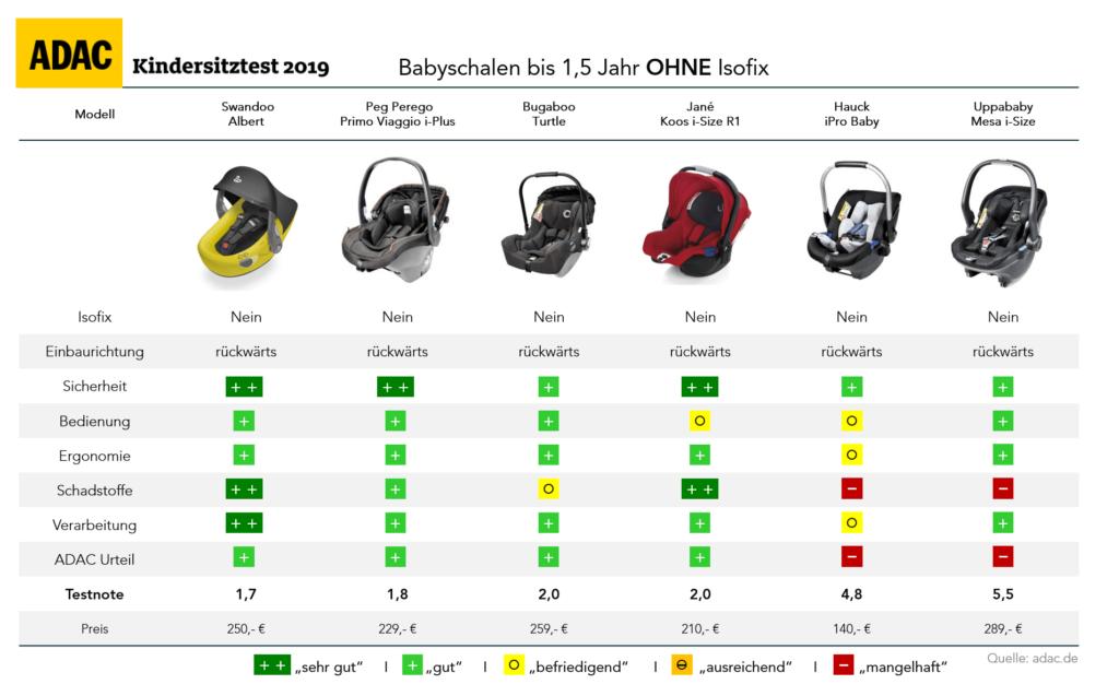 adac-kindersitz-test-2019-herbst-babyschale-ohne-isofix