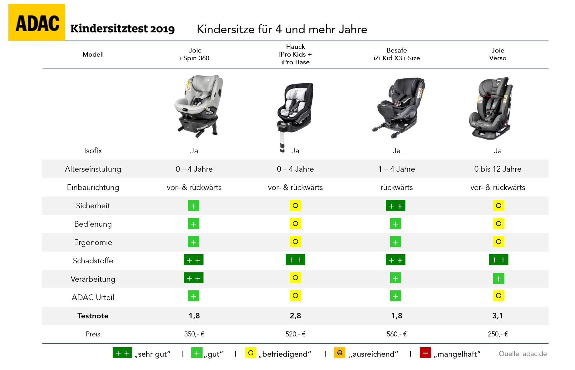 adac-kindersitz-test-2019-herbst-kindersitze-bis-vier-jahre-und-mehr