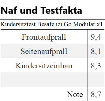 Kindersitztest Testsieger Besafe Modular x1 i-size