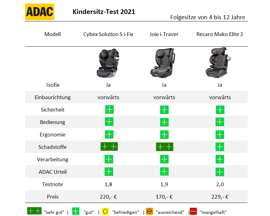 ADAC Kindersitz Test 2021 Frühjahr Folgesitz