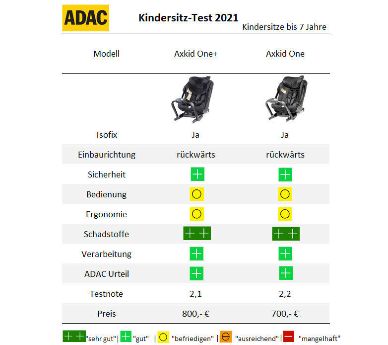 ADAC Kindersitz Test 2021 Frühjahr Reboard