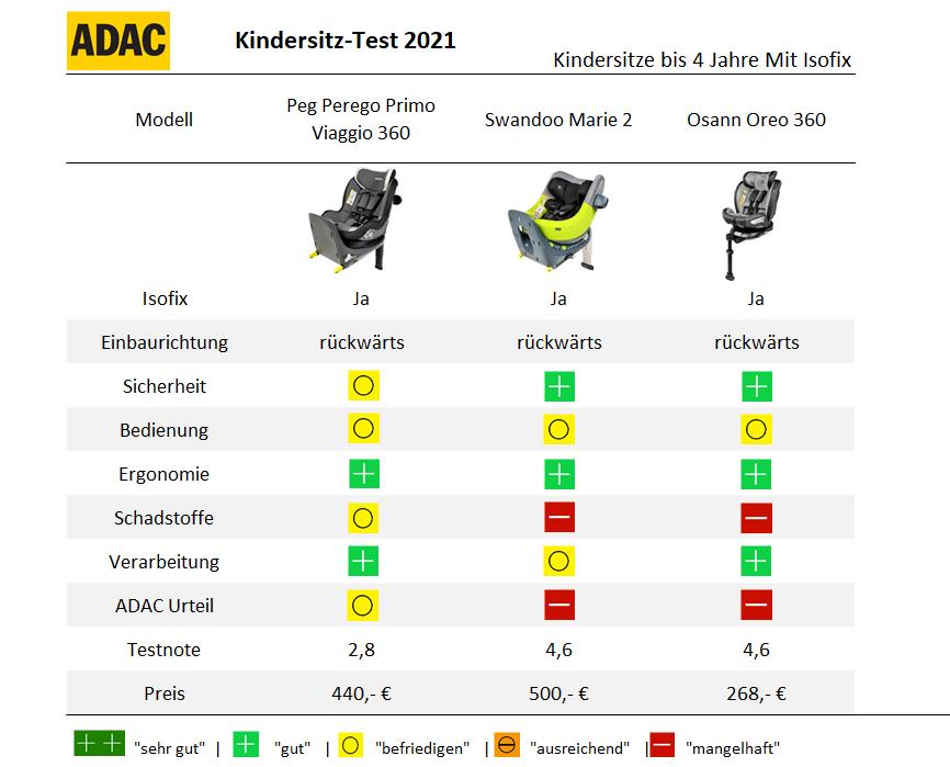 ADAC Kindersitz Test 2021 Frühjahr Reboarder mit Isofix