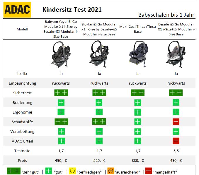 ADAC KIndersitztest bis 1 Jahr Babyschale mit Base