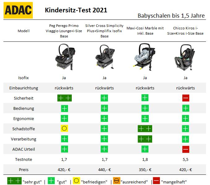 ADAC Kindersitz Test 2021 Frühjahr Babyschalen Base