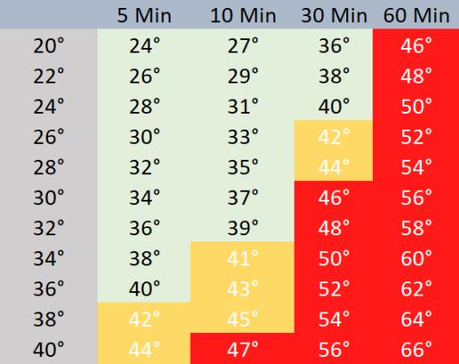 Temperatur-Entwicklung im Auto Sommer Hitze
